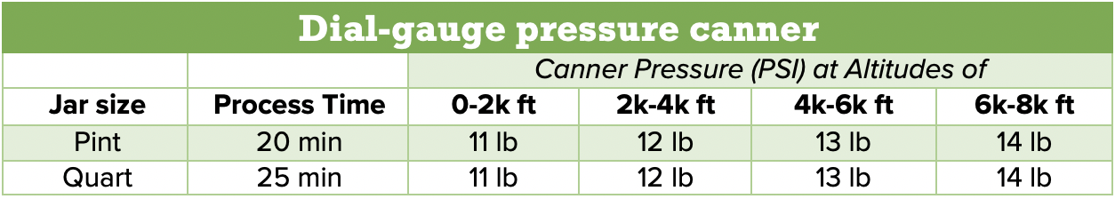 dial-gauge pressure canner processing