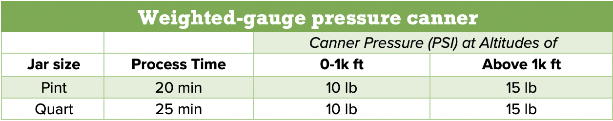 weighted gauge pressure canner processing times